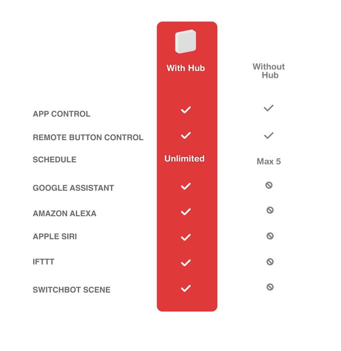 Comparativa usar con Hub o sin hub